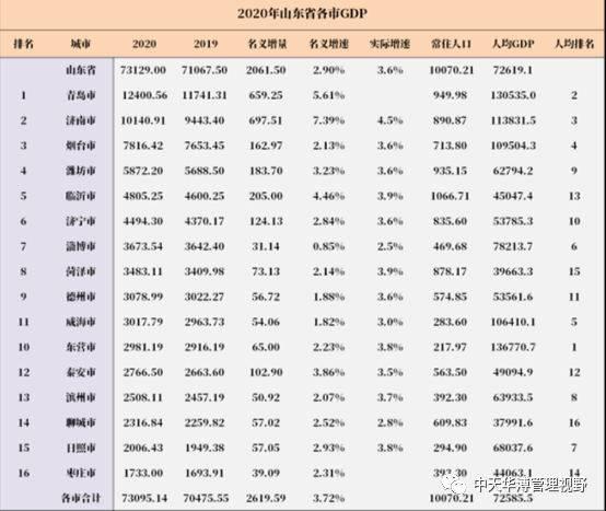 莱芜对济南gdp的贡献_济南GDP对山东省贡献仅一成,排名全国27个省会倒数第一