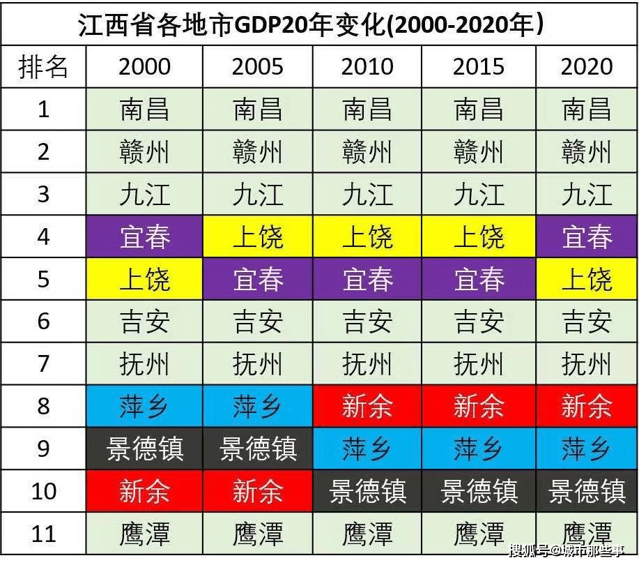 抚州全市gdp排名_重磅 抚州各县区GDP排名出炉 看看崇仁排第几名
