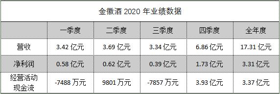 """金徽酒去年四季度业绩""""异常"""":单季贡献五成净利,背靠复星谋华东市场"""