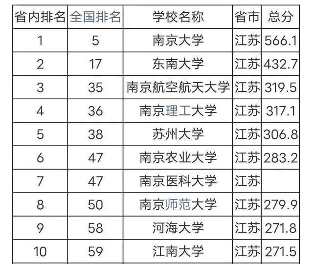 南京理工大学排名_南京理工大学
