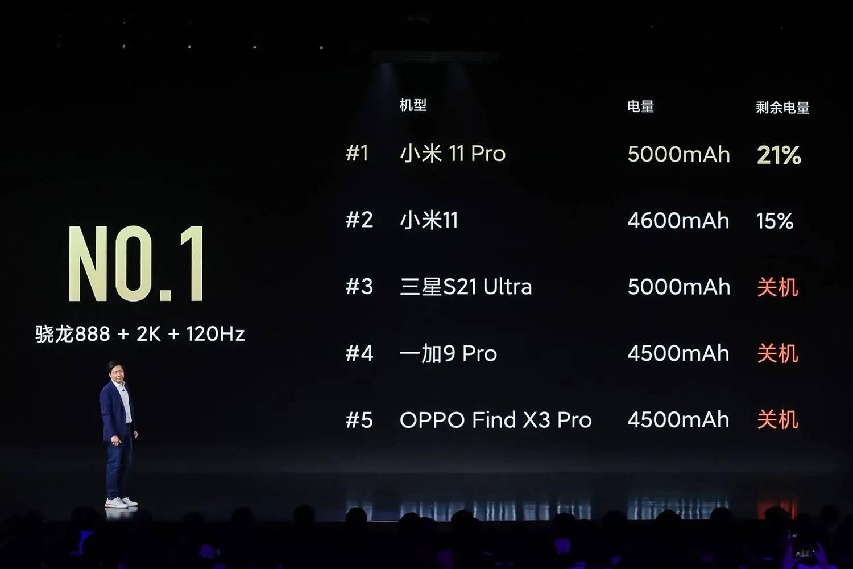 安卓机皇光降:小米11 Pro系列4999元起,无可挑剔