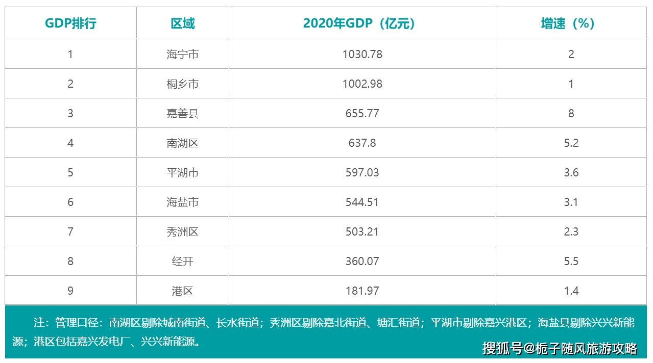 2020年嘉兴的gdp是多少_GDP增速列全省第三 2020年嘉兴经济 成绩单 出炉