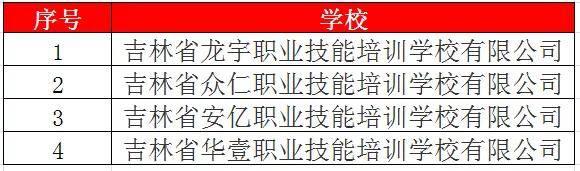 拟核准创立4所民办职业培训学校