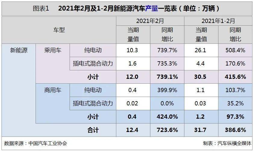 1-2月新能源汽车销量猛增,十强车企占比超八成,上汽No.1