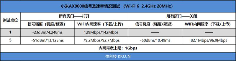 小米AX9000路由器评测:三频12天线 USB再无遗憾 999元的照片 - 28