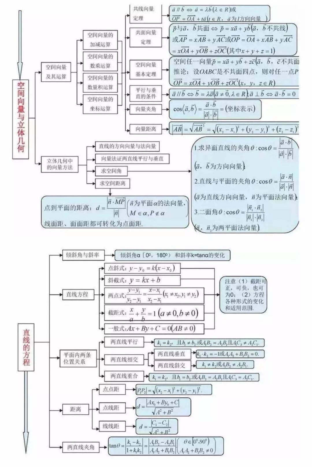 2021高考最后15天冲刺:高中数学所有思维导图全梳理