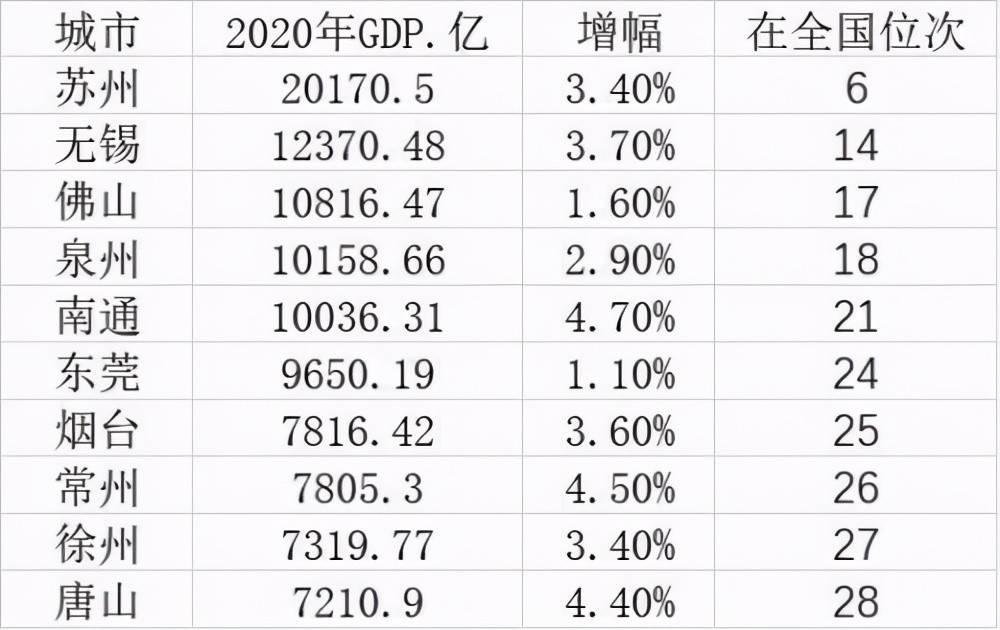 2020 各城市 gdp_中国城市gdp排名2020