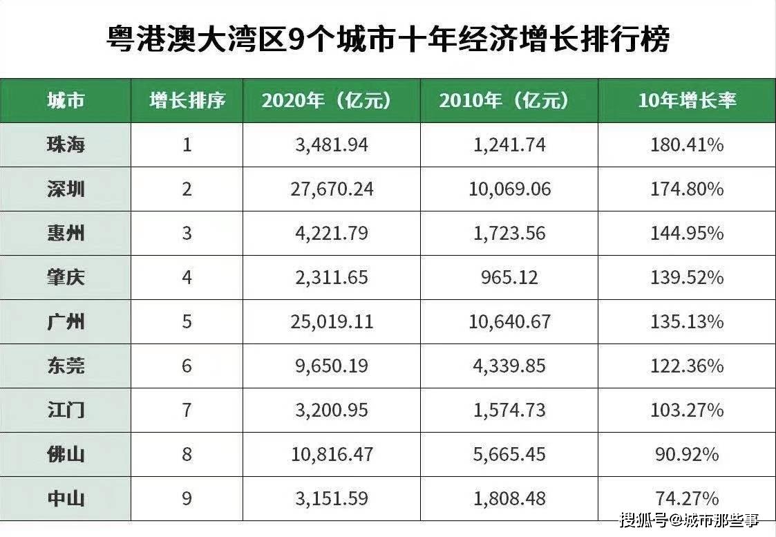 广东珠海市经济总量排名_广东珠海市