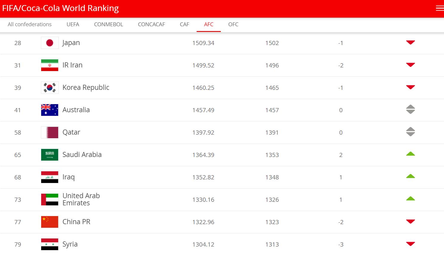FIFA排名:国足下滑两位列第77 日本领跑亚洲