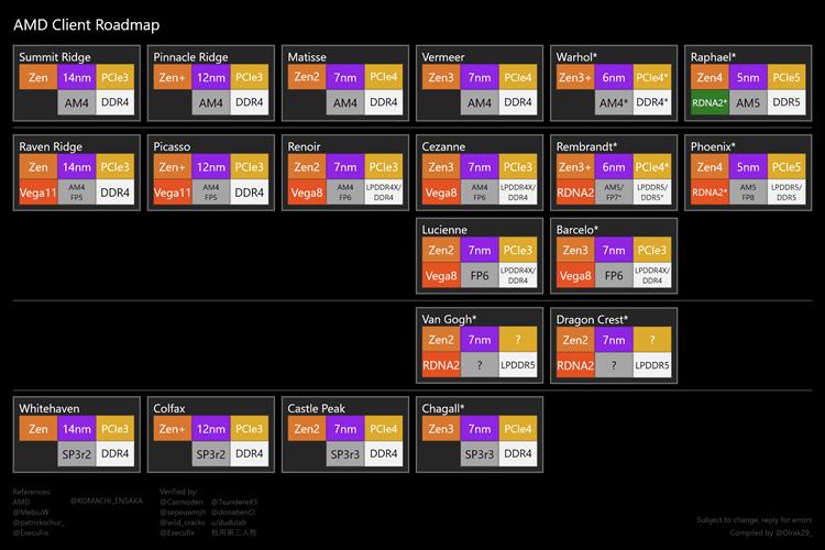 AMD计划推出X570S主板:极度契合锐龙6000系处理器
