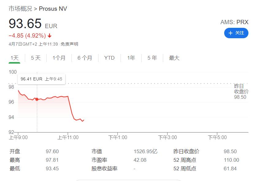 腾讯大股东抛售1.9亿股,套现1141亿港元!释放什么信号?腾讯股价大跌4%
