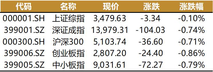 """沪指跌0.10%,资金面紧张吗?公募年报披露,""""抄作业""""行不"""