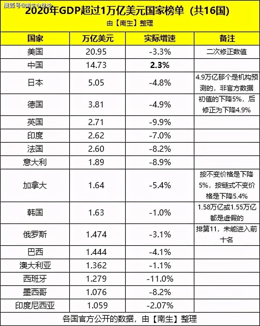 加拿大历年人均gdp一览表_2017年中国人均GDP排名一览表