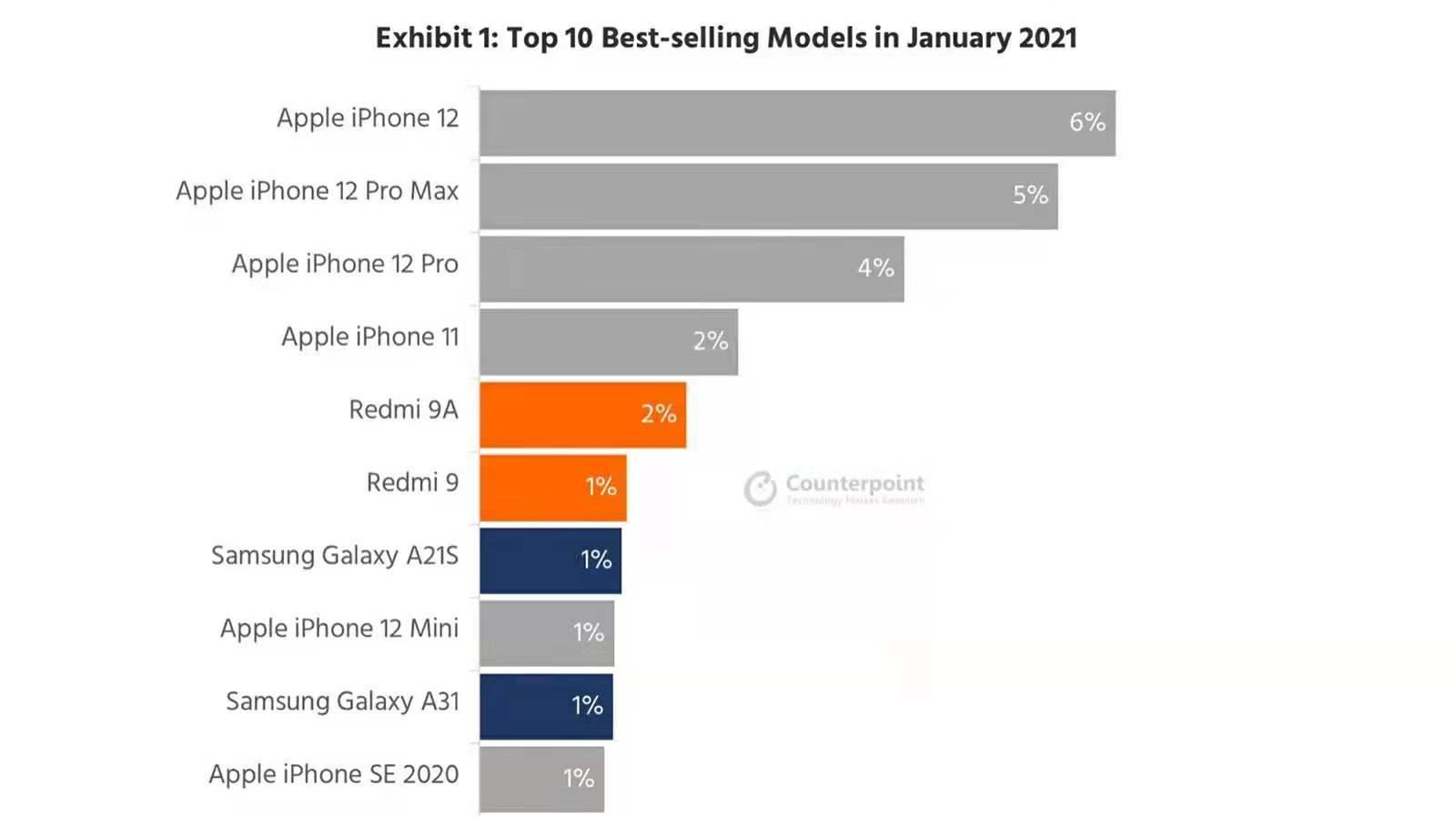 """全球手机市场迎来""""新冠军"""",单机份额6%,超越iPhone11成第一!"""