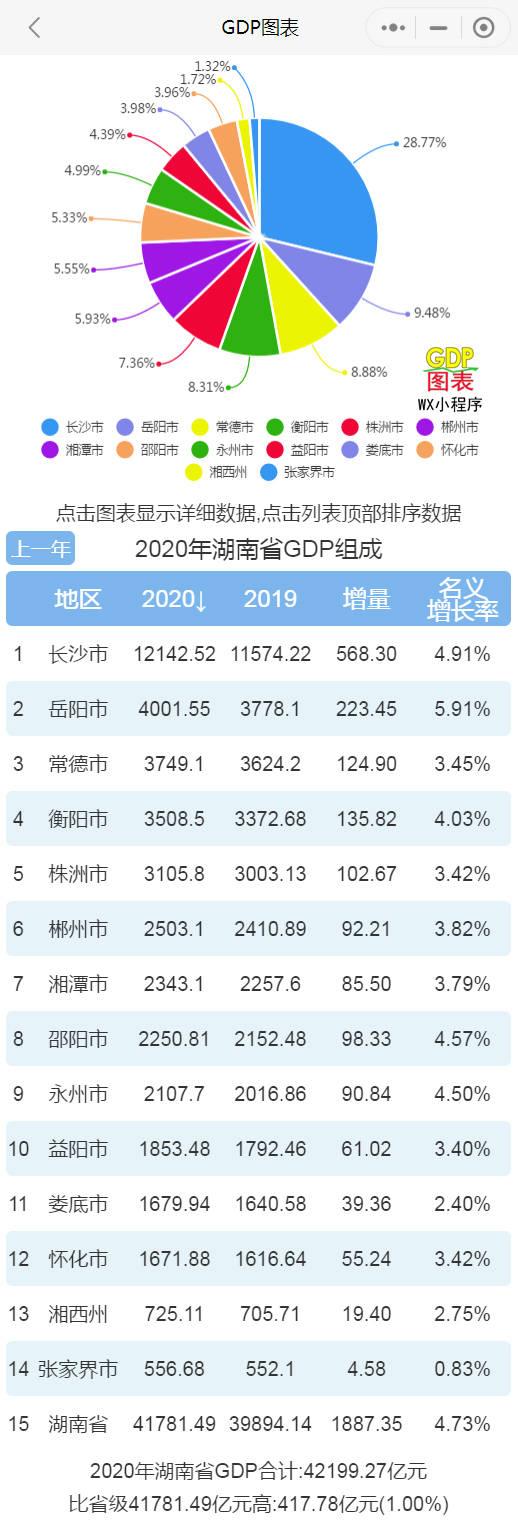 岳阳各县市gdp_2020年湖南各市七普人口和人均GDP,长沙人口突破千万