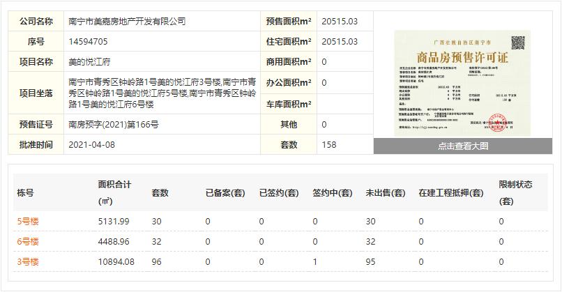 南宁美的悦江府3/5/6号楼4月8日获批预售证 建面约98