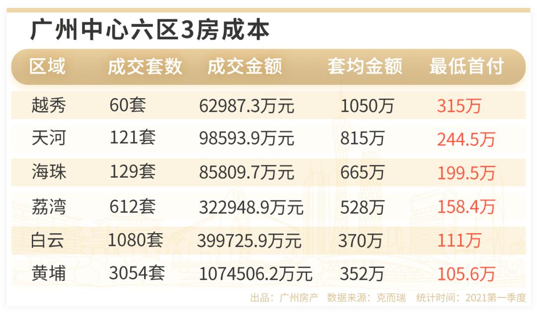首付20多万,3站城轨到广州,上车的机会来了