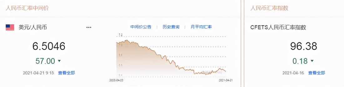 人民币中间价上调57点,美元指数止跌反弹!鲍威尔:不会允许通胀过分超标