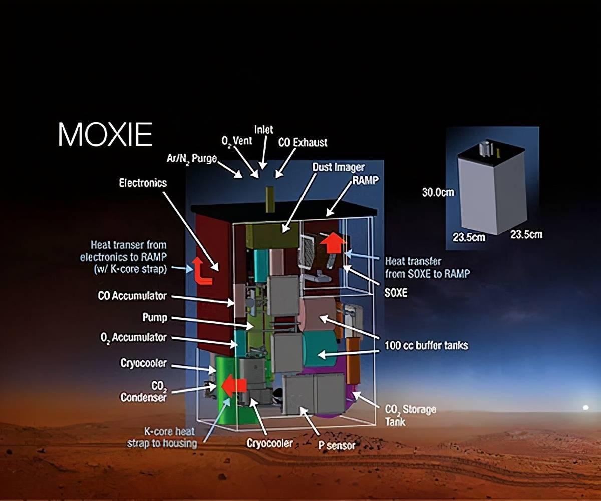 创举!美国宇航局火星探测车「毅力号」成功在火星上造氧