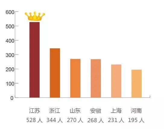 上海财经大学金融专硕研究生有多少来自双非院校?