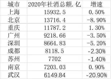 2020年深圳和香港gdp比较_2020年香港GDP降至全国第20名,台湾升至第7名,那京沪等地呢(2)
