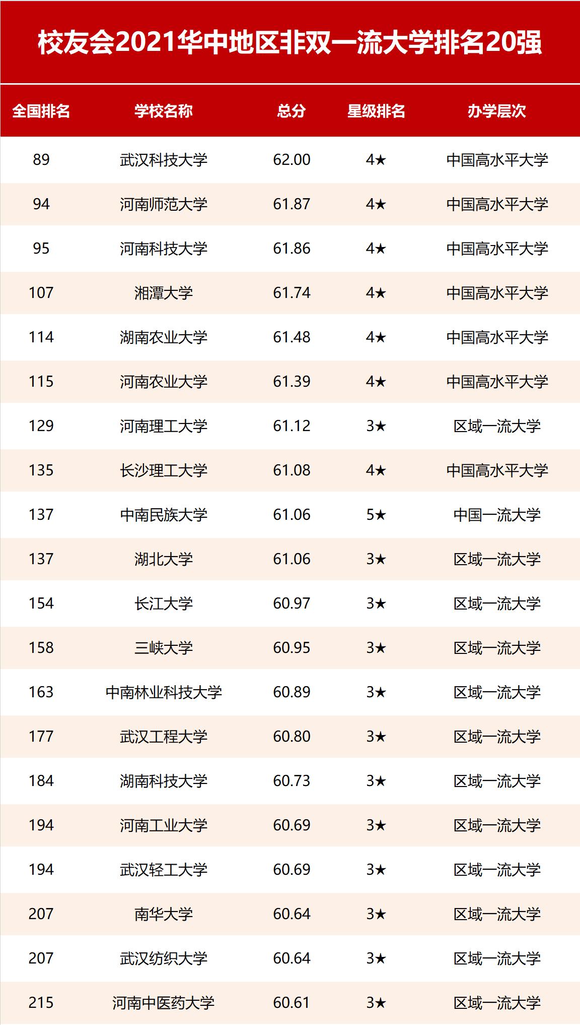 2021校友会华中地区非双一流大学排名,武汉科技大学第一