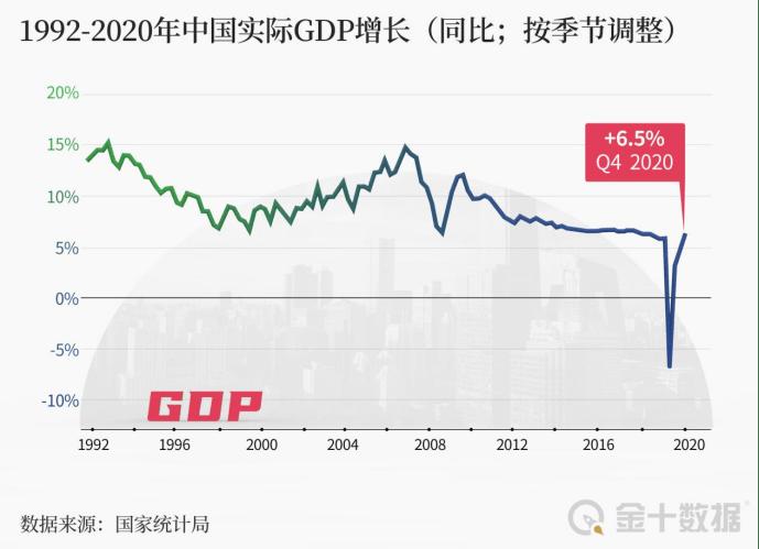 美国2020年经济总量预测_美国gdp2020年总量