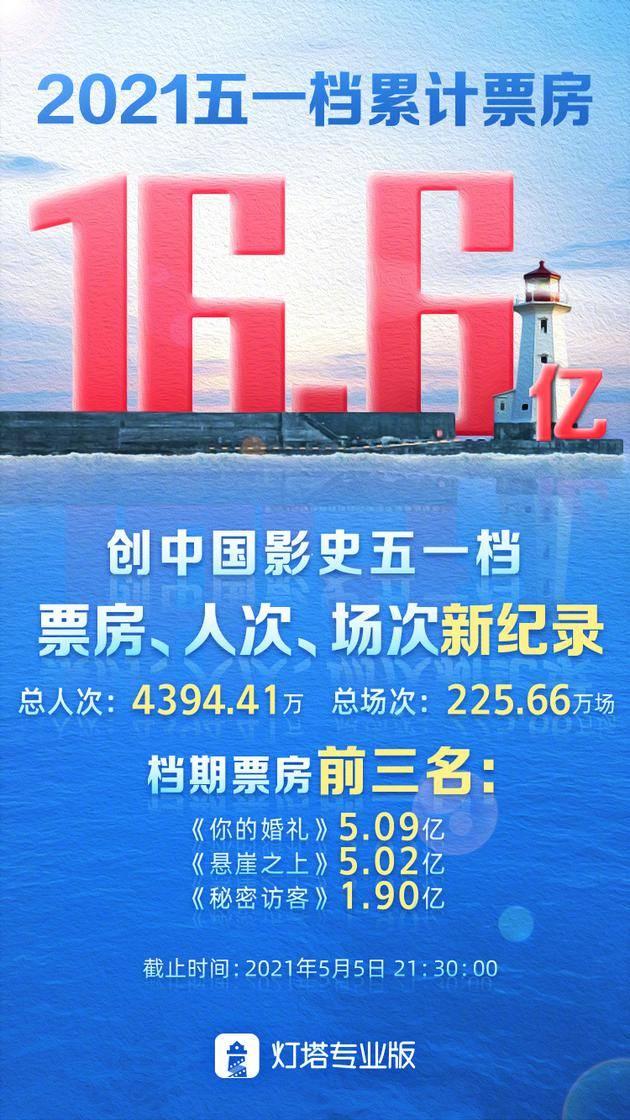 超16.6亿 !五一档总票房刷新中国影史纪录