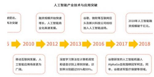 周建華老師金融課堂:科技革命和產業變革