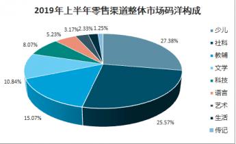 2021-2027年中国图书零售市场深度调查与投资战略研究报告插图