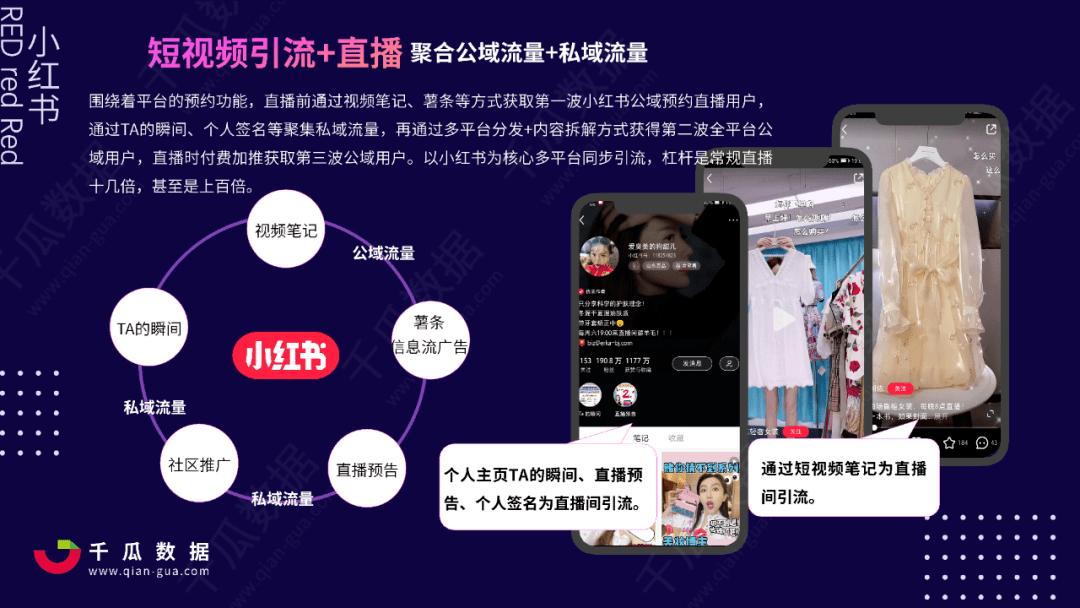 """021小红书品牌自运营数据解读,小红书店播营销分析"""""""