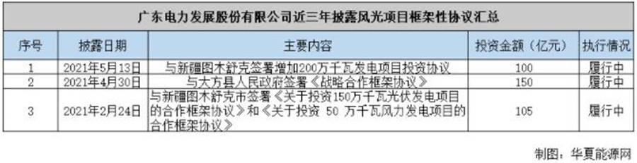 """【豪言砸下355亿干光伏,这家""""电力小巨头""""面临的考验才刚开始!】"""