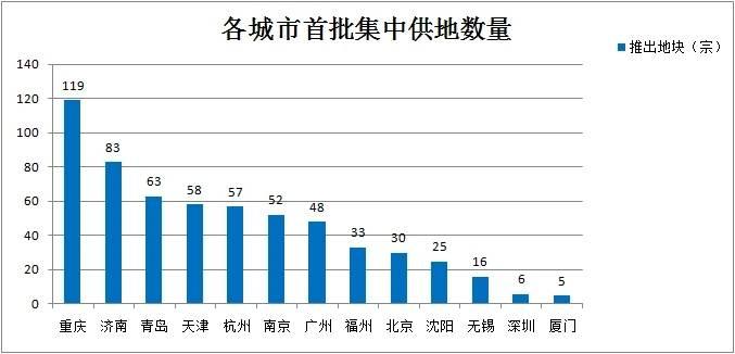 天津重庆gdp必然超过广州_重庆经济超越天津,不是偶然是必然(3)