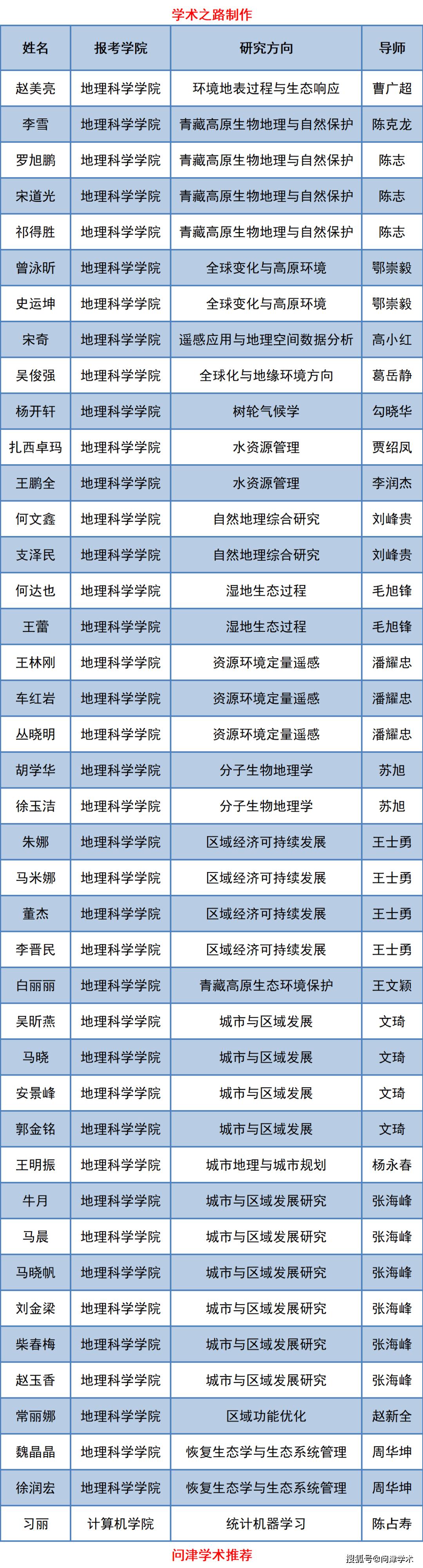 青海师范大学2021年招收博士研究生复试分数线及复试名单