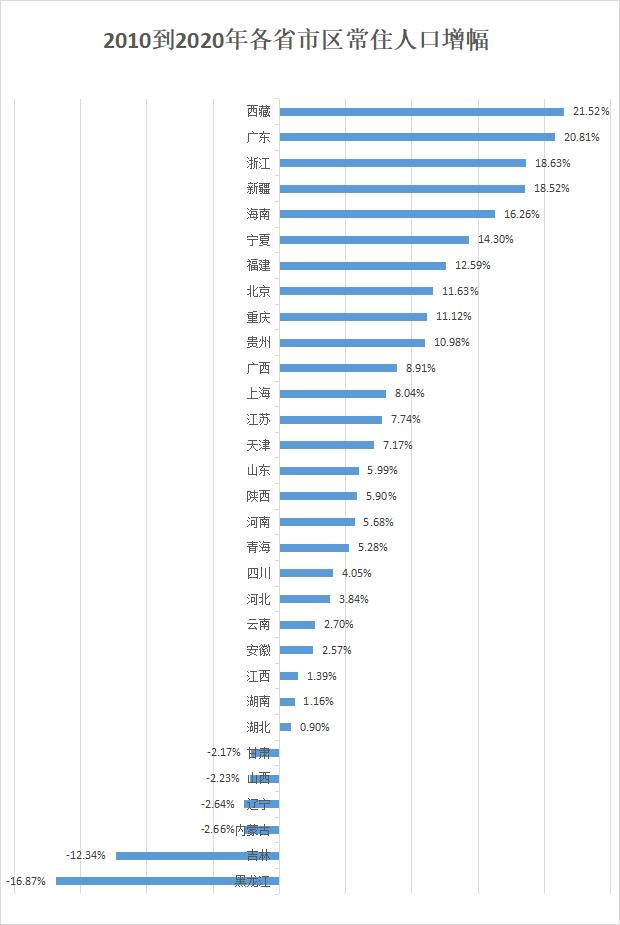 郑州人口和杭州人口数量_郑州人口结构统计图