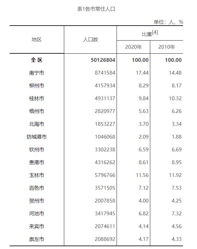 县人口排名_甘肃14市州人口排名出炉,张掖第十!