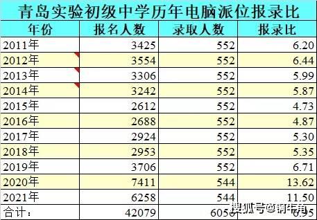 中片、G片报名大幅减少——青岛实验初中2021年派位报名情况(1)