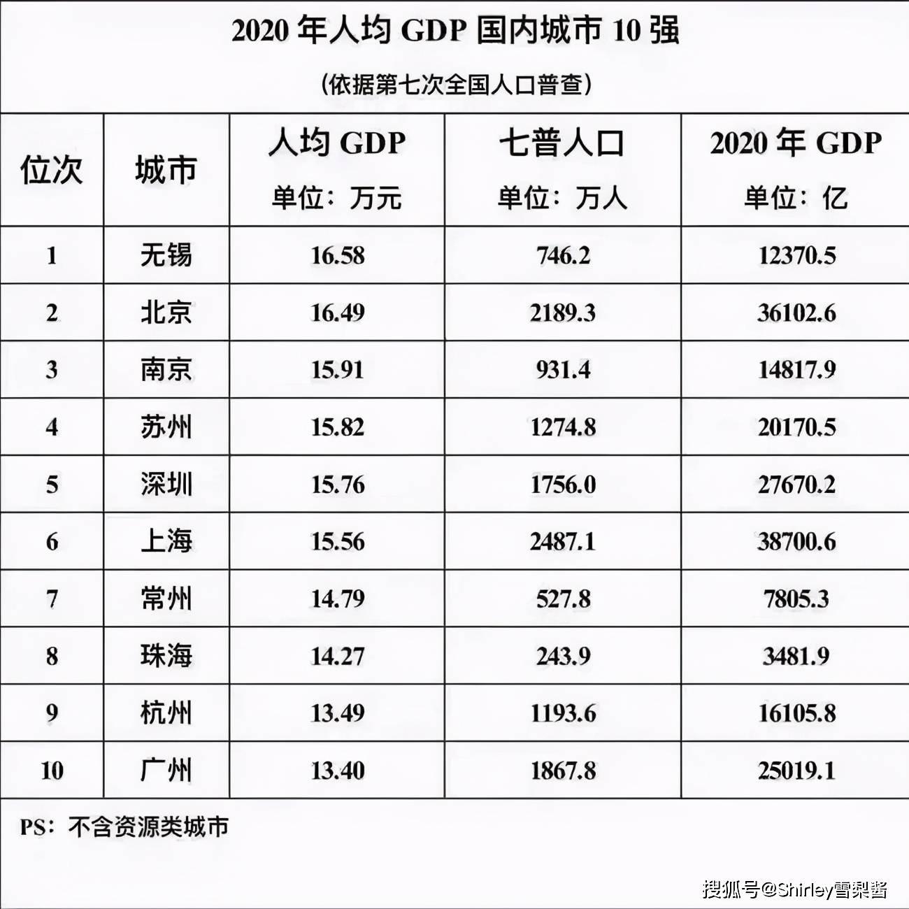 潮州人均gdp排名在全国第几_日本人均GDP世界排名26,美国世界排名12,中国排在第几呢