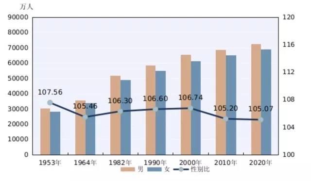 2020年度人口统计_经济收入人口统计2020
