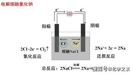 电解富氢水制作的原理_水电解