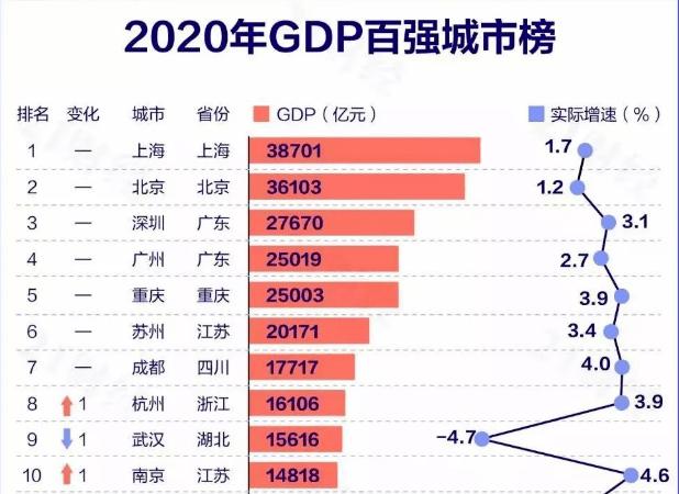 2020年成都的gdp总值预计_2015年成都GDP 有望达到10800亿元图