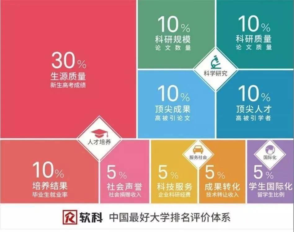 重磅!2021軟科中國大學排名公布!你們學校排多少?