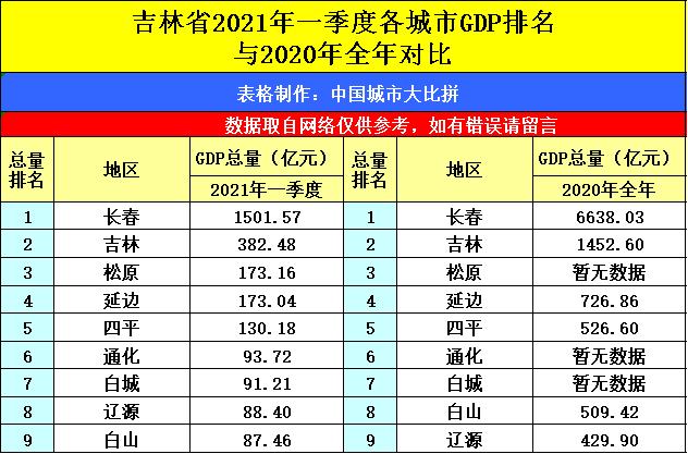 2021年1-2月城市gdp_海南海口与贵州贵阳的2021年一季度GDP谁更高