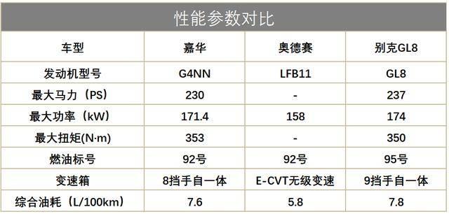 第四代起亞嘉華將上市,GL8和ODYSSEY兩大霸主格局,要被顛覆?