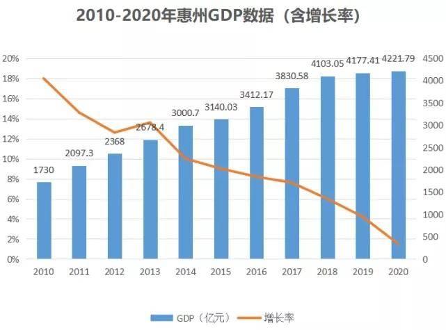 2021惠州gdp与南昌对比_惠州县区 经济答卷 出炉,5县区GDP超600亿