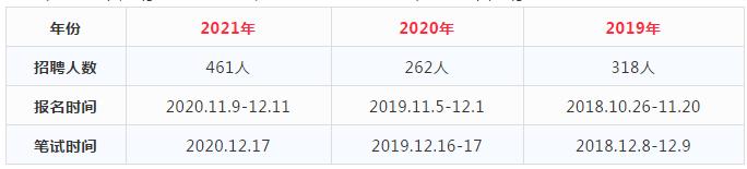 2022安徽农商行校园招聘考试时间一览表