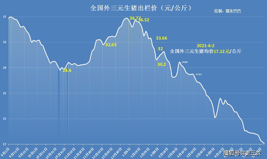 猪肉价格连降18周 今日猪价北京有猪肉批发价跌破每斤10元?