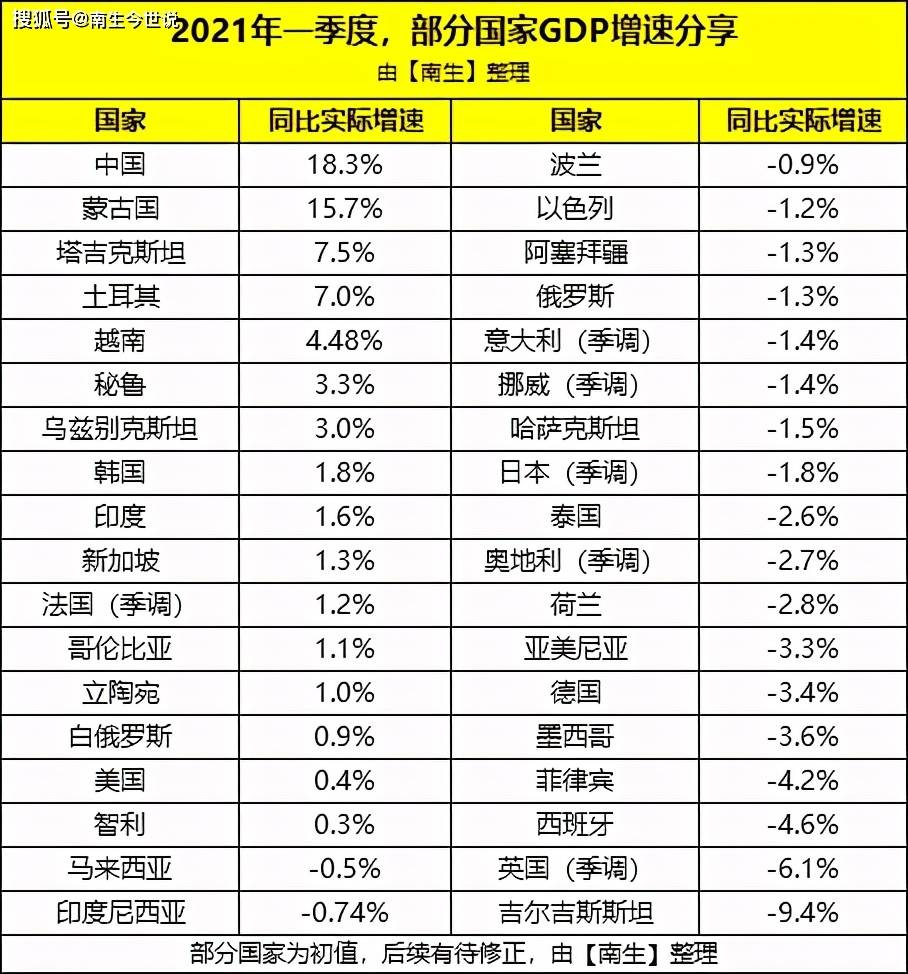 运城市gdp排名2021_2021年,各省市最新GDP排行榜(2)