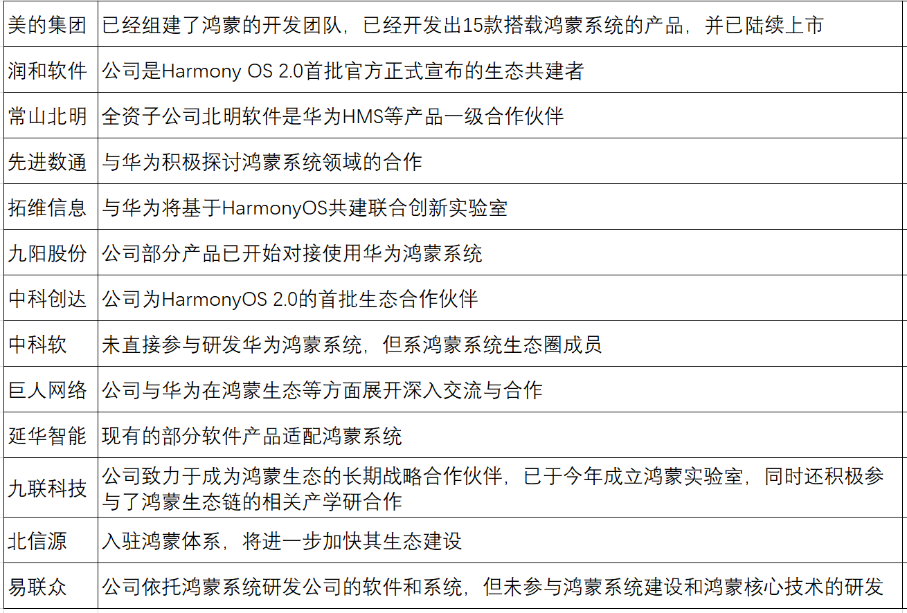华为重磅宣布!已捐赠HarmonyOS核心基础架构给工信部                                   图3