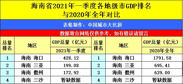 2021甘肃gdp_甘肃2021高考分数线